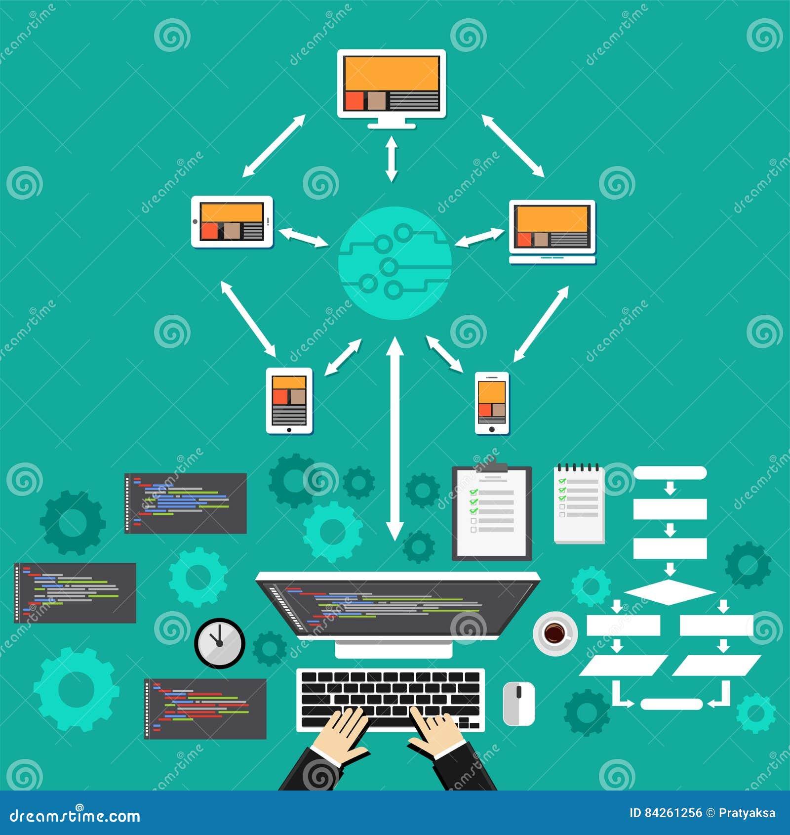 Oklarhet som 2010 beräknar den microsoft smauen Begrepp för programvaruutveckling Programmera för nätverk