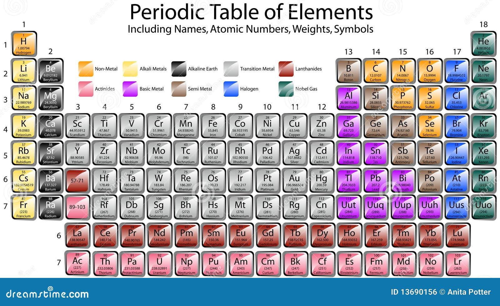 Okresowy elementu stół