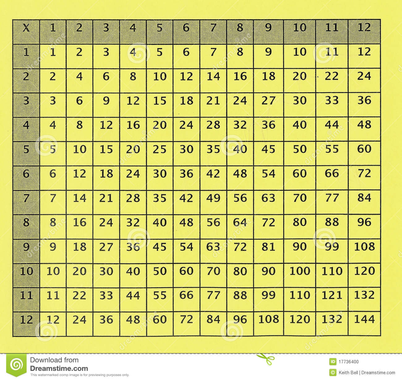 An old or antique multiplication table for math class in elementary ...