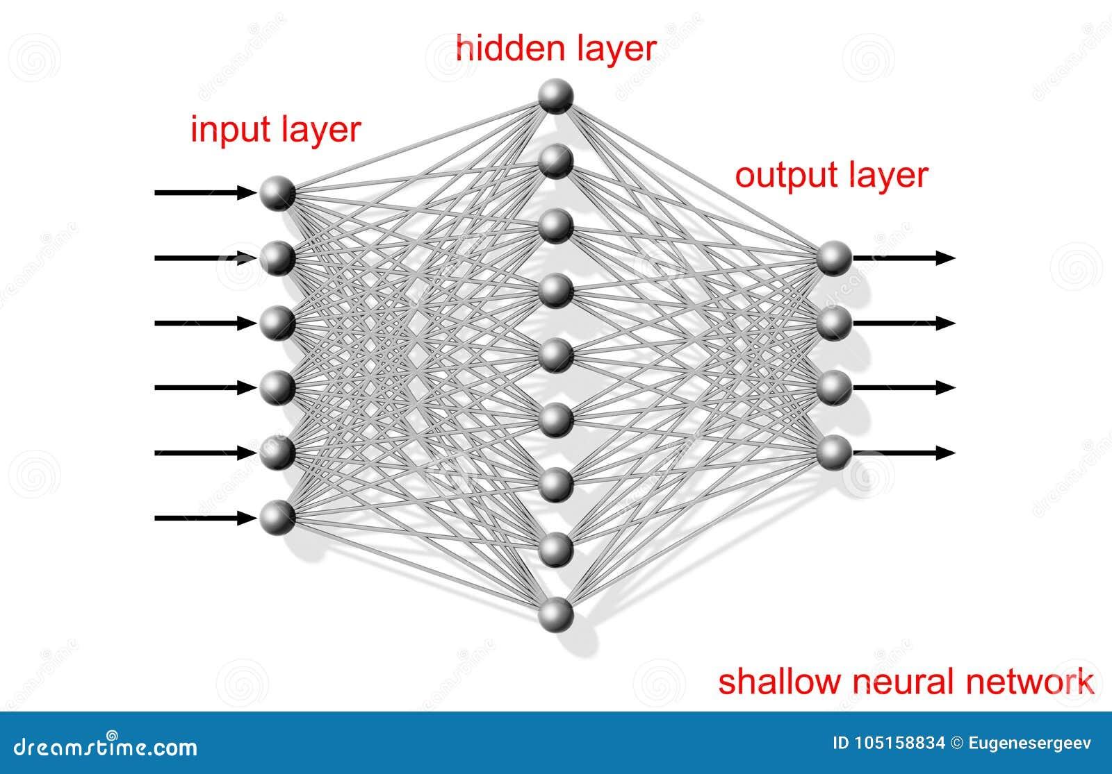 Ondiep kunstmatig neuraal netwerk, regeling