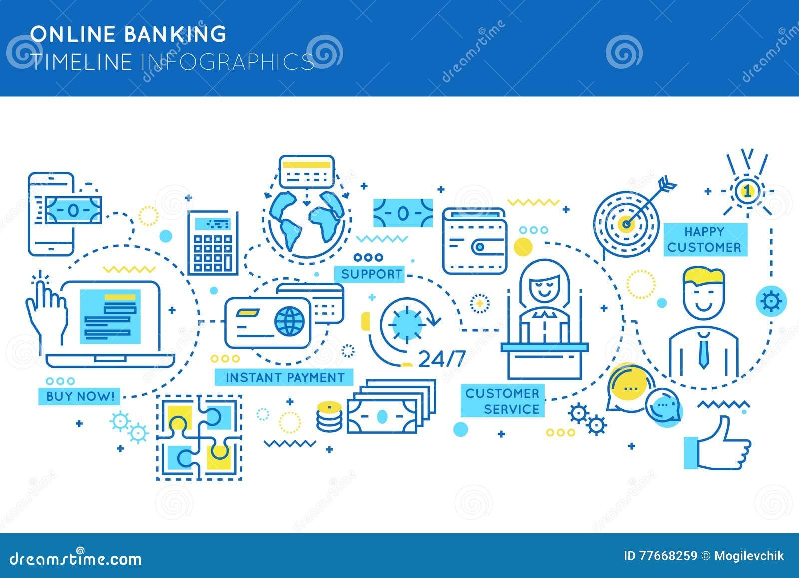 Online Banking Timeline Infographics Stock Vector Image