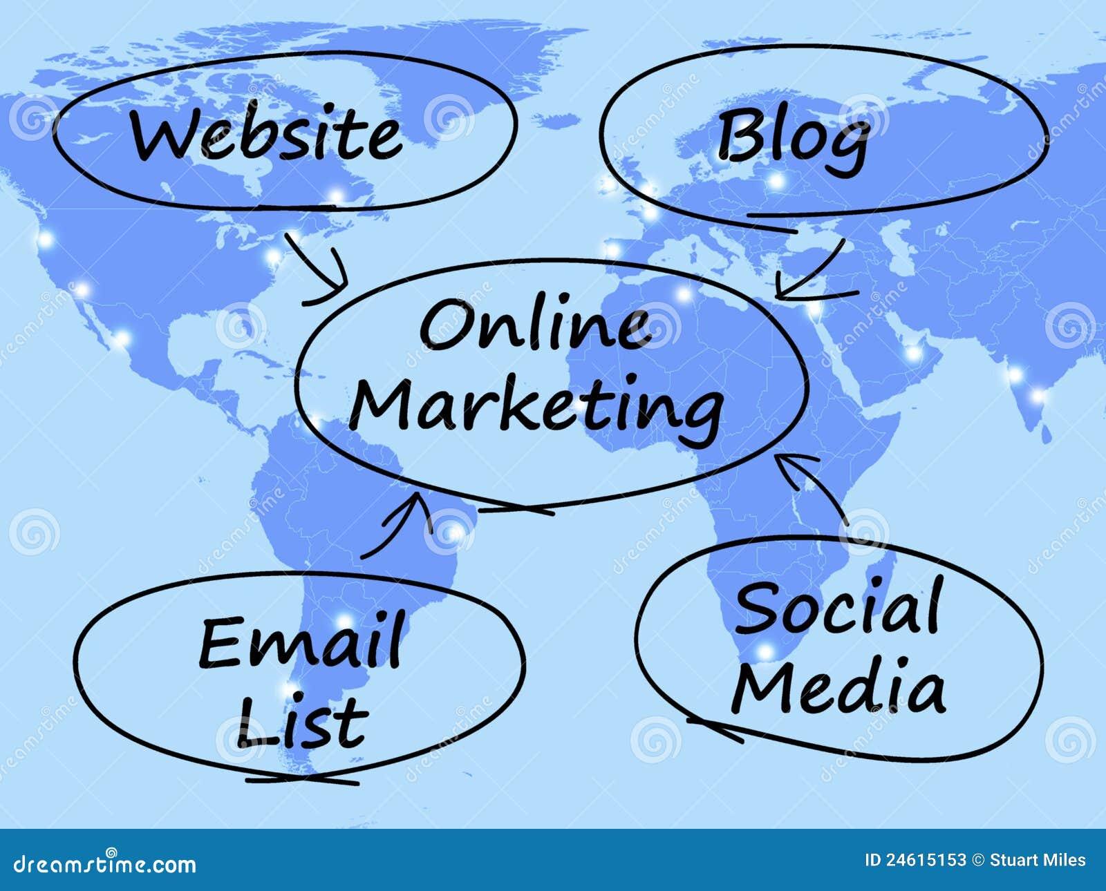 Online diagrama marketing