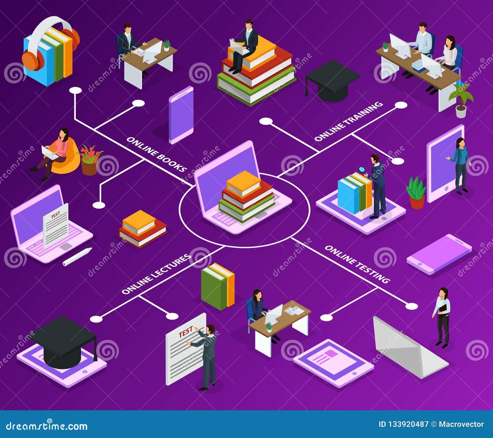 Online Education Isometric Flowchart