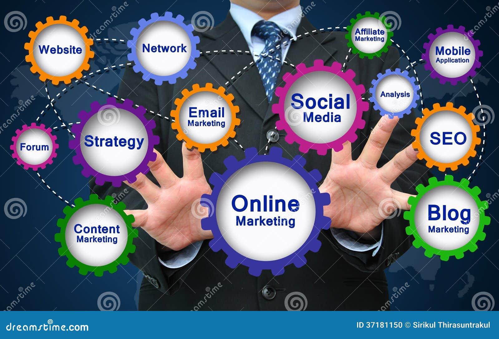 Online-Marketings-Konzept