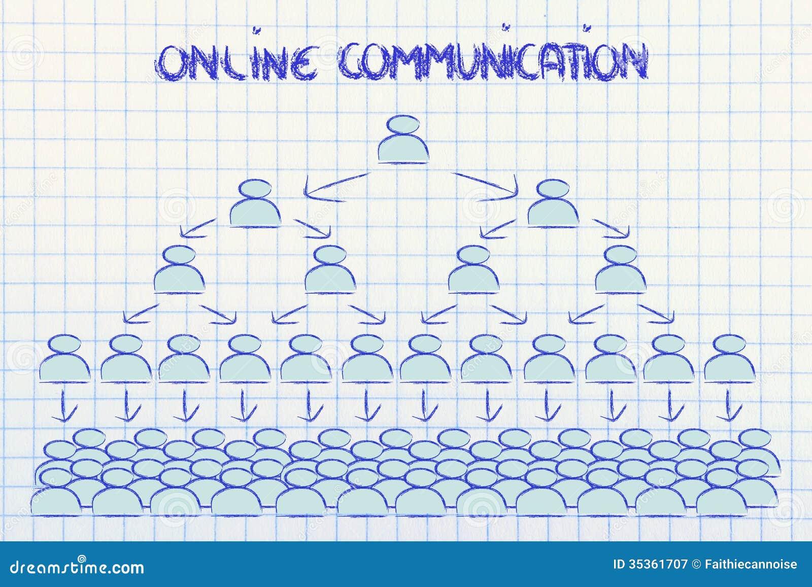 Online mededeling: nieuwsgezoem en sociaal voorzien van een netwerk
