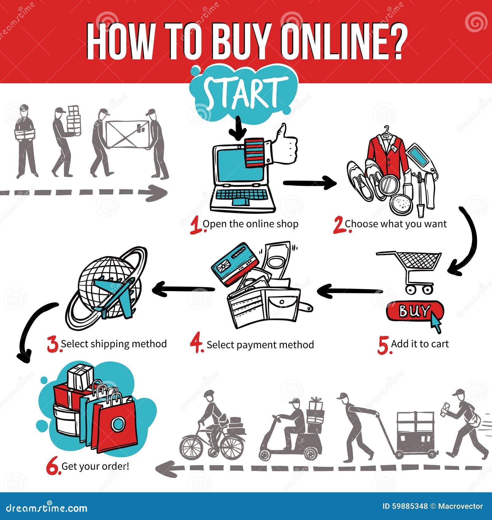 Buying internet