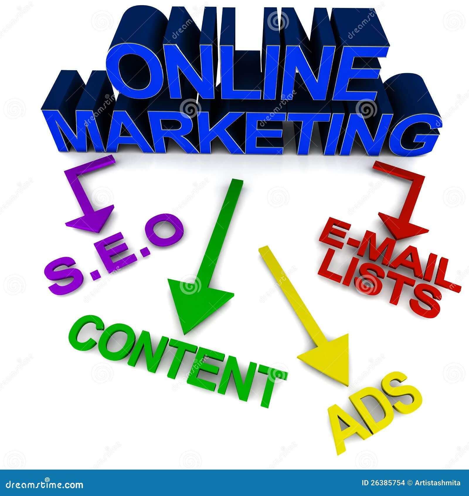 Onlinemarketing-Hilfsmittel