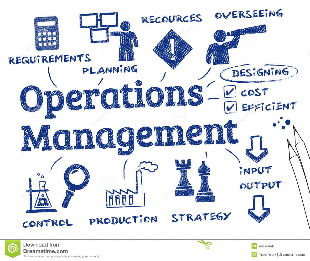 operational management Management of resources operations managers play a leading role in managing both raw materials and personnel oversight of inventory, purchasing and supplies is.