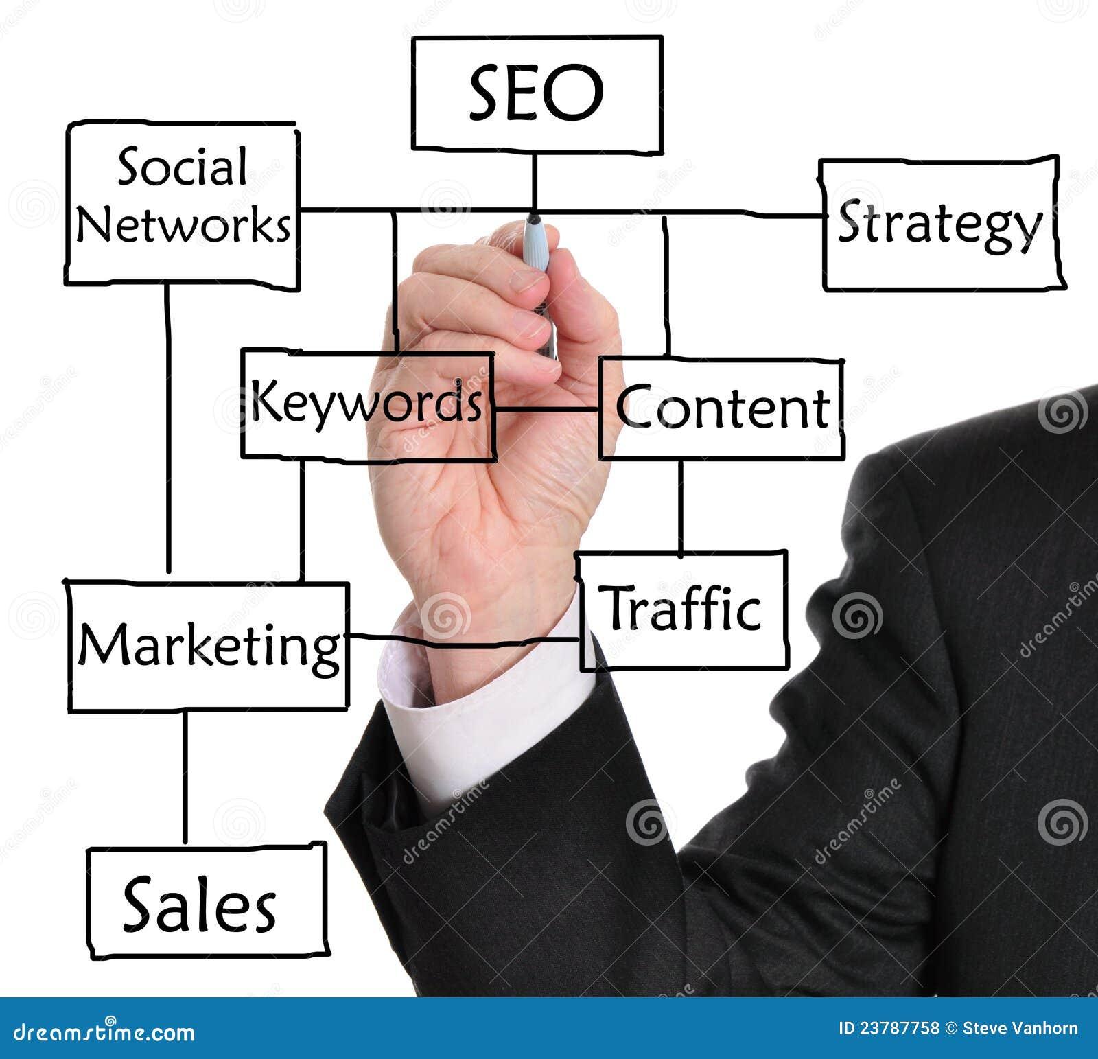 Optimisation de Search Engine (SEO)