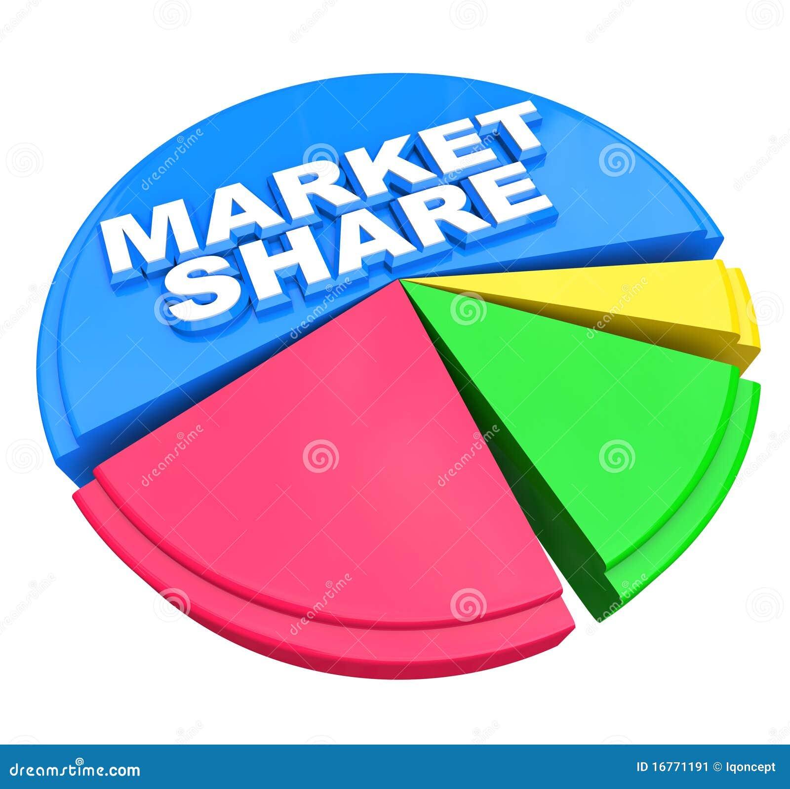 Ord för share för pie för diagramgrafmarknad