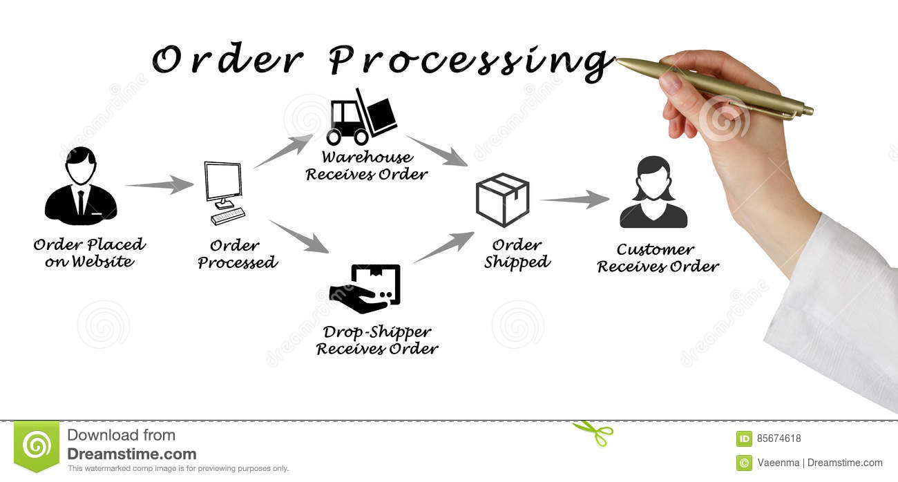 Order processing stock photo  Image of online, consumer