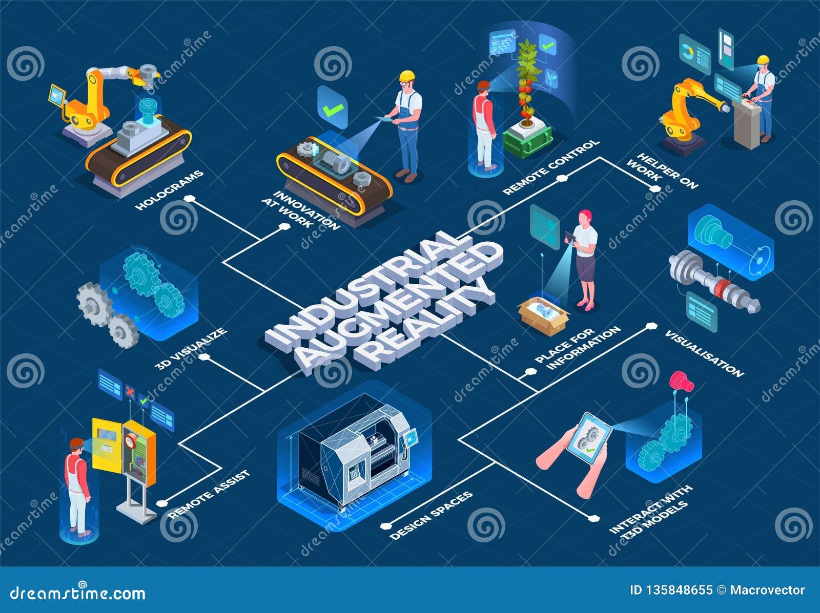 Organigrama isométrico aumentado industrial de la realidad