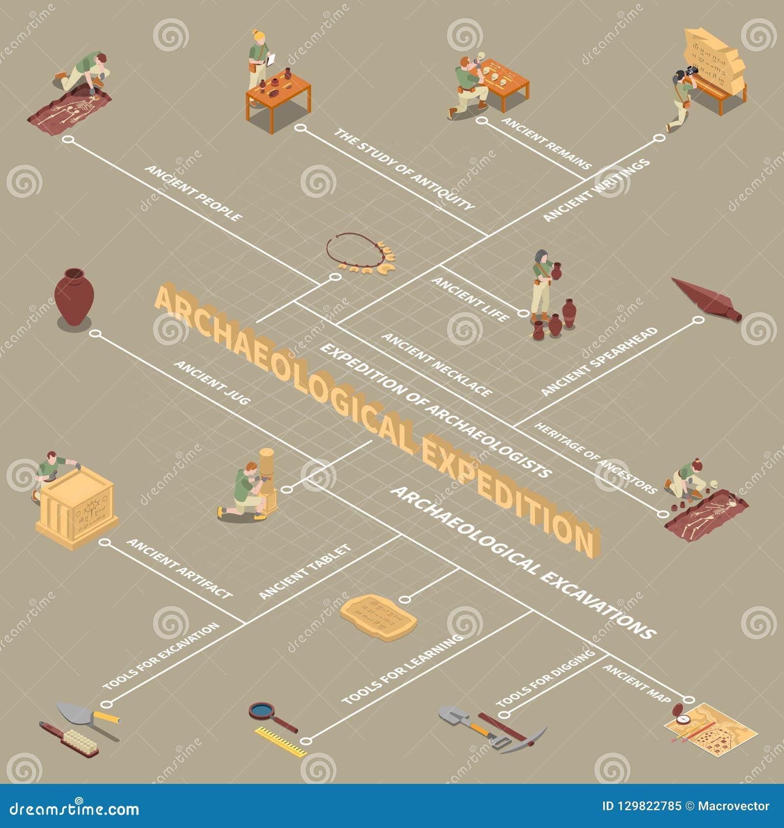 Organigrama isométrico de la arqueología