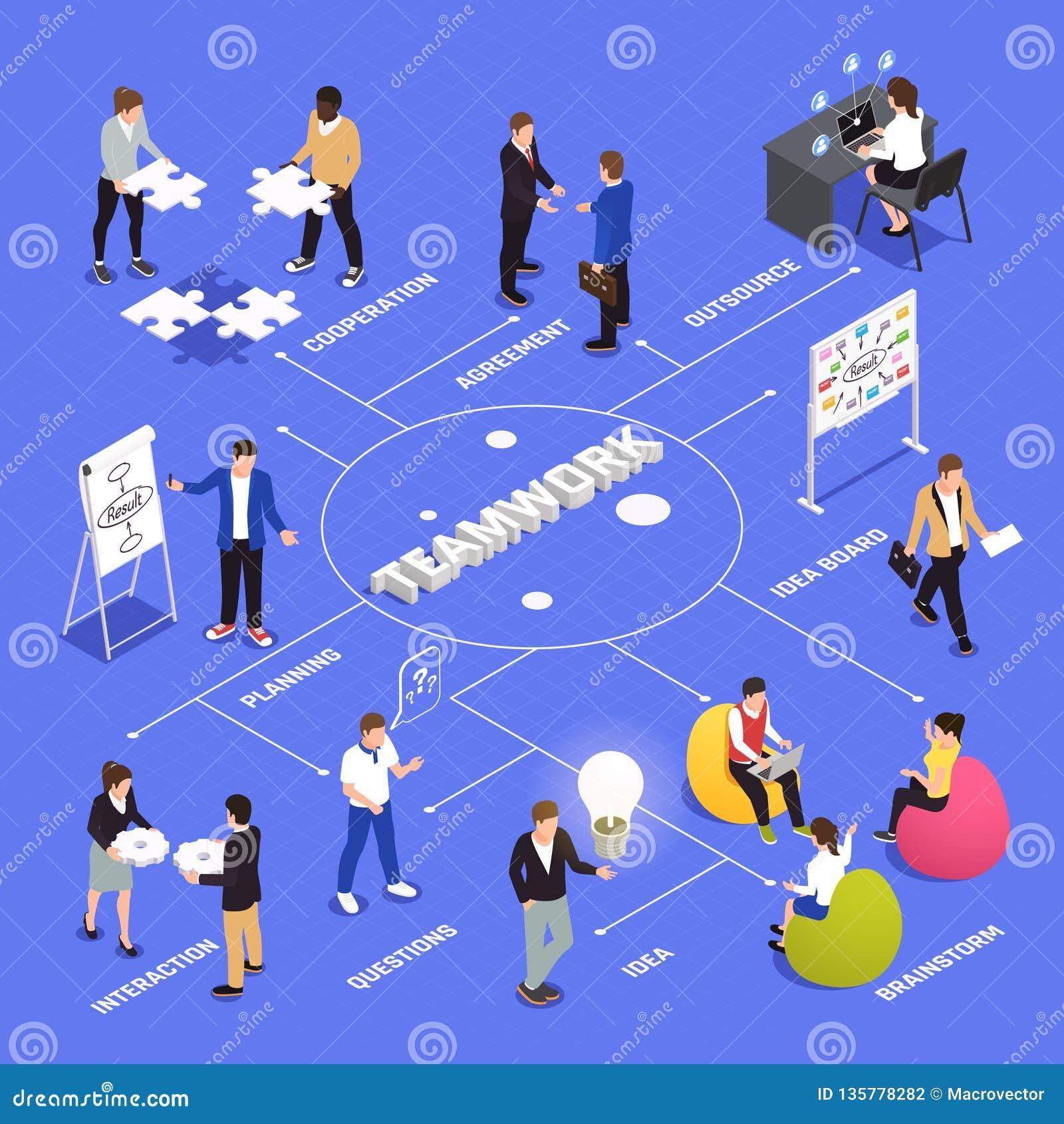 Organigrama isométrico de la colaboración del trabajo en equipo