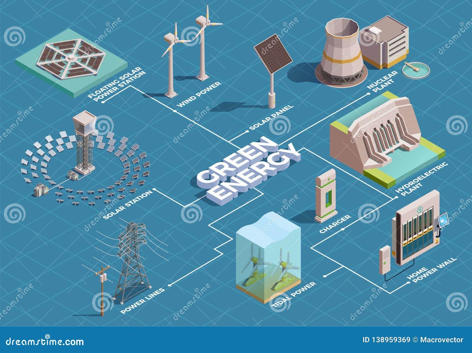 Organigrama isométrico de la energía verde
