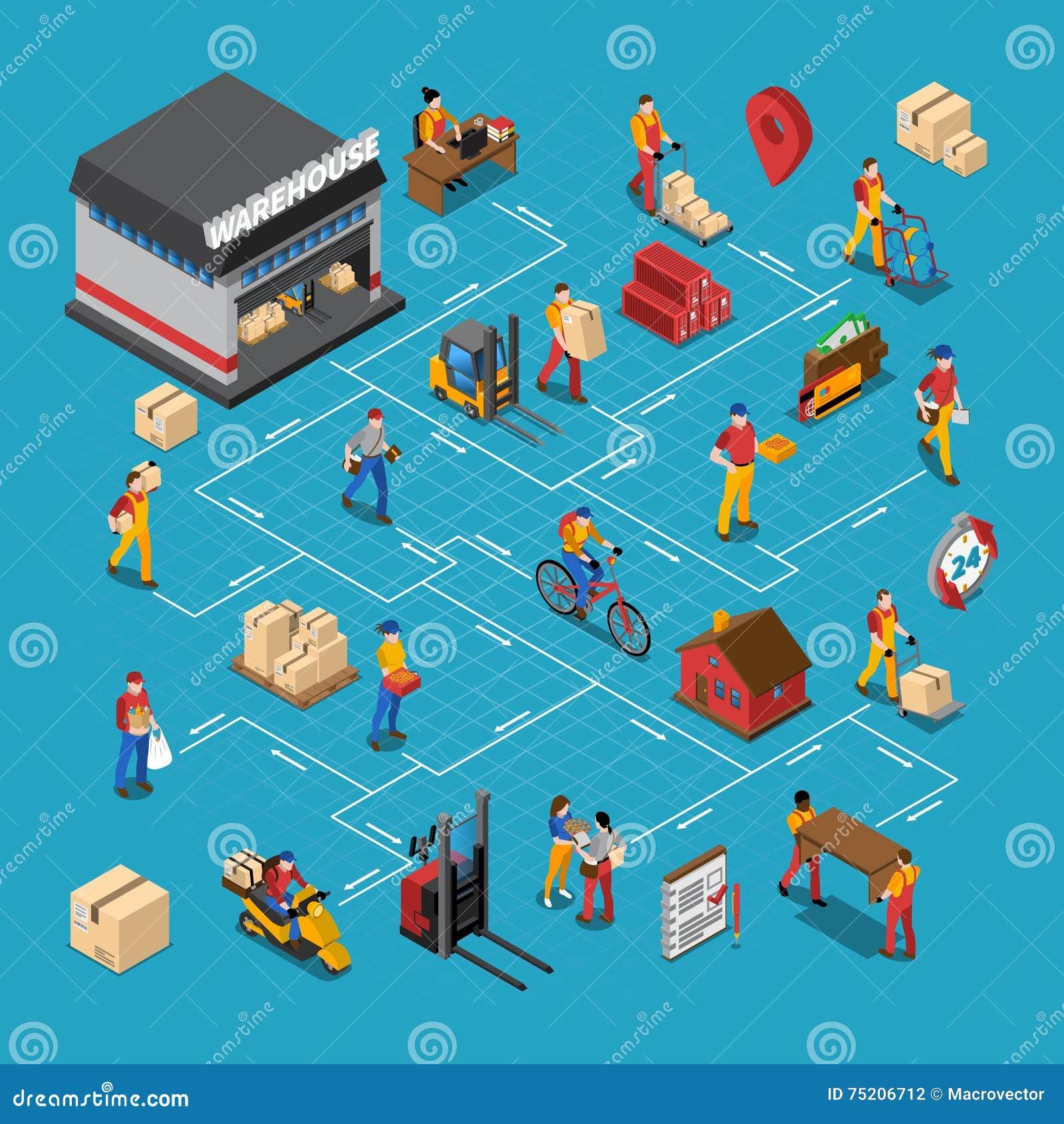 Organigrama isométrico de la gente de Warehouse