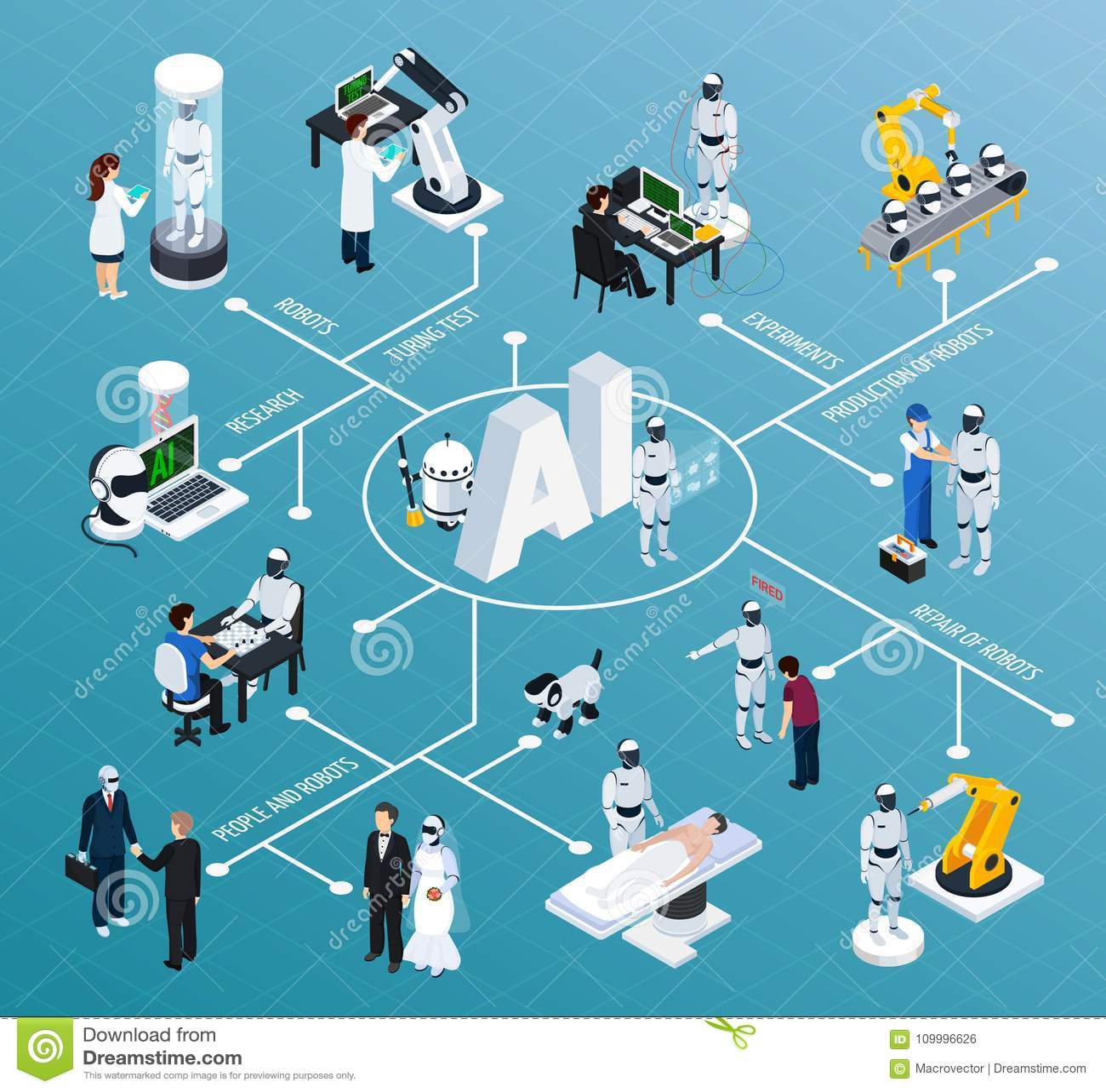 Organigrama isométrico de la inteligencia artificial