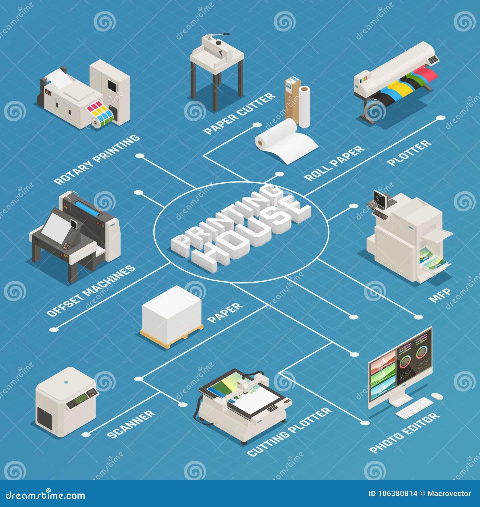 Organigrama isométrico de la producción de la casa de impresión