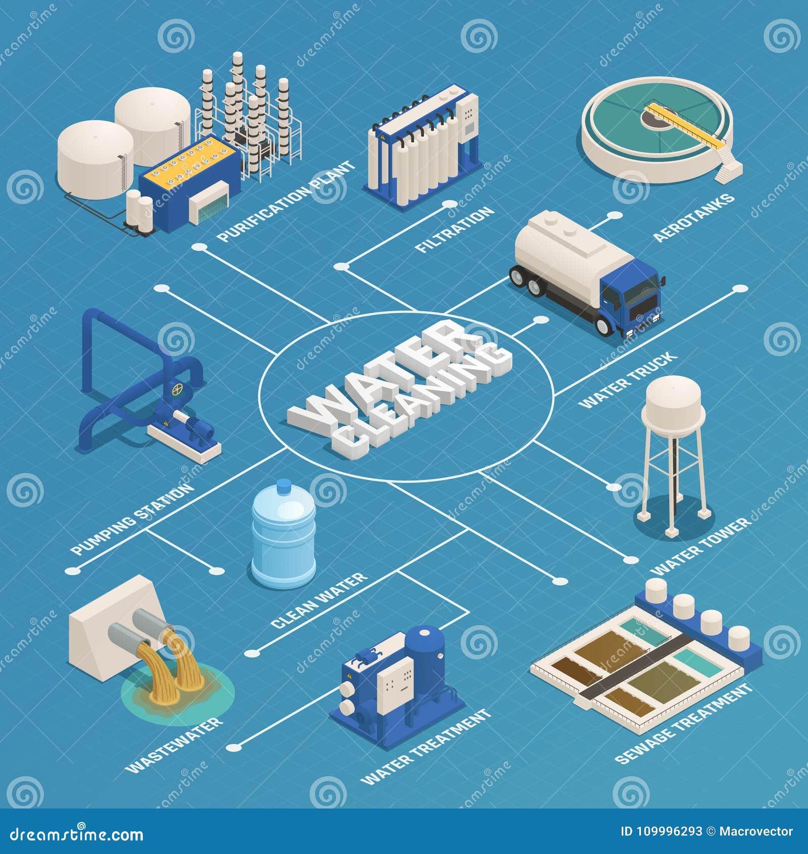 Organigrama isométrico de la purificación de la limpieza del agua