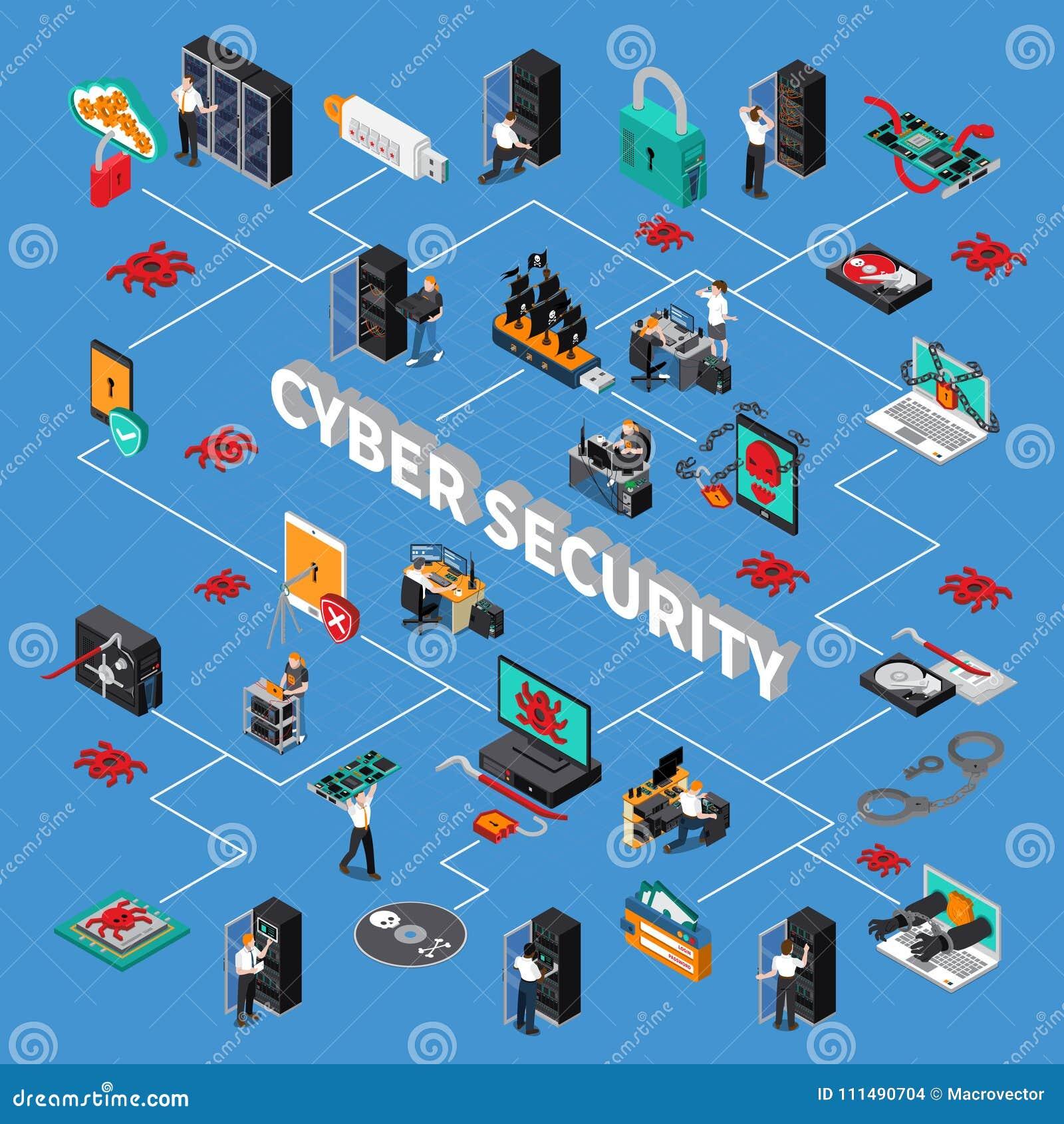 Organigrama isométrico de la seguridad cibernética
