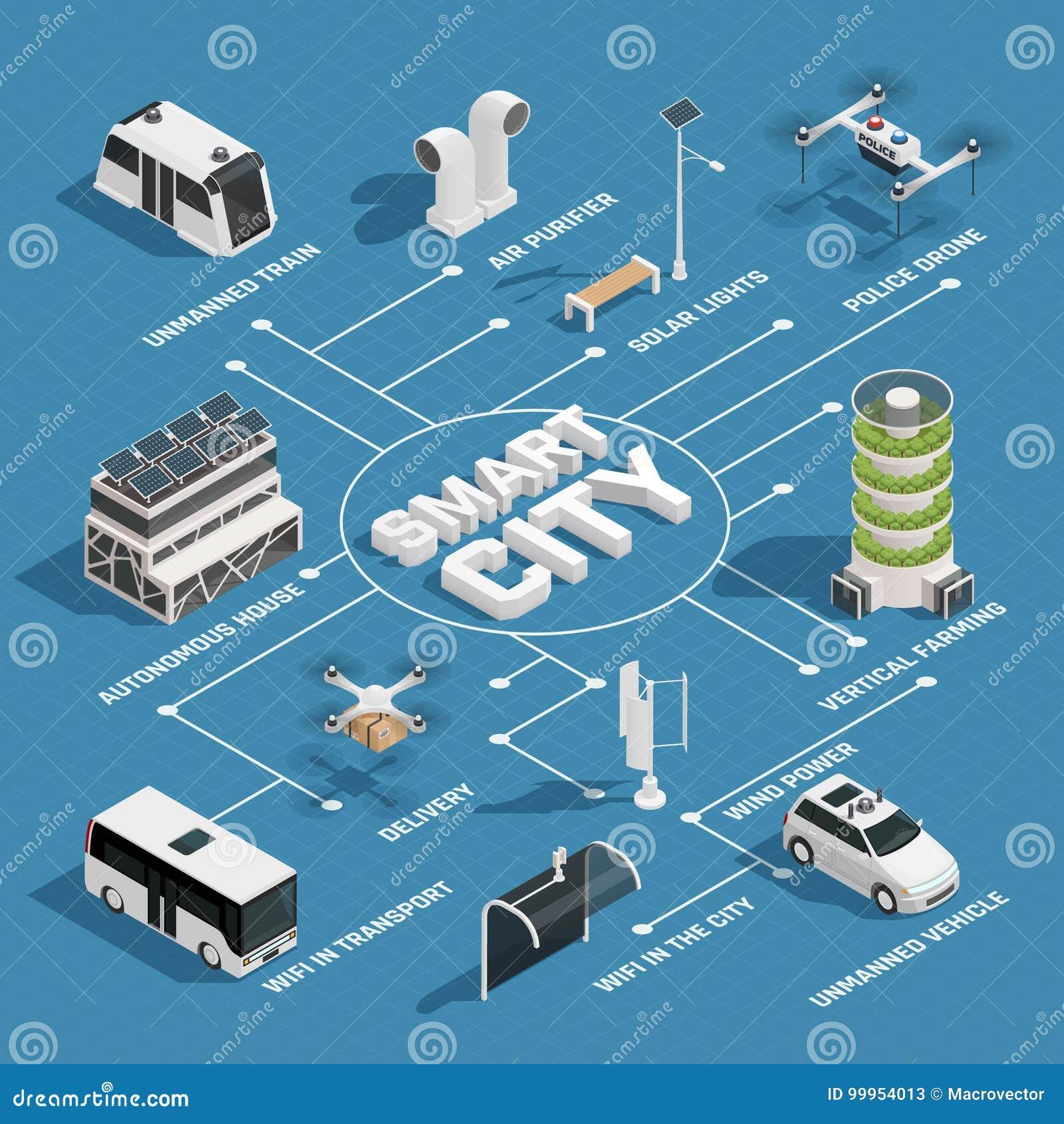 Organigrama isométrico de la tecnología elegante de la ciudad