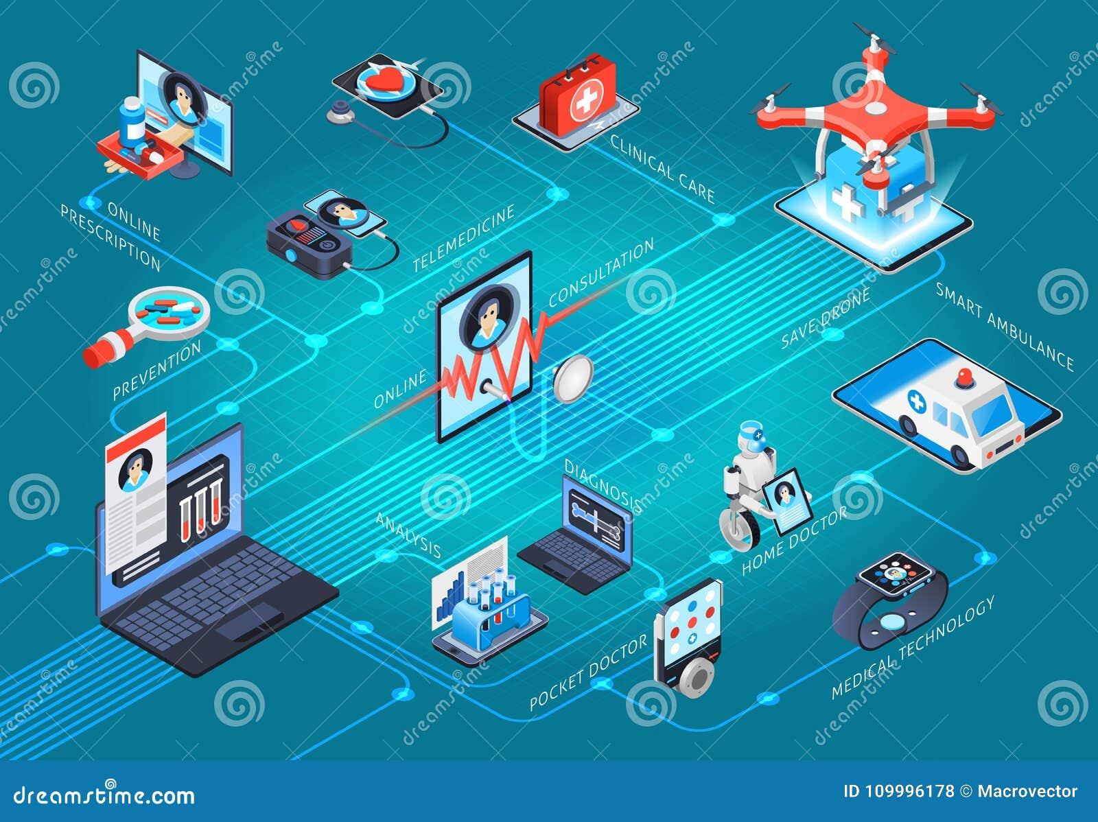 Organigrama isométrico de la telemedicina de la salud de Digitaces