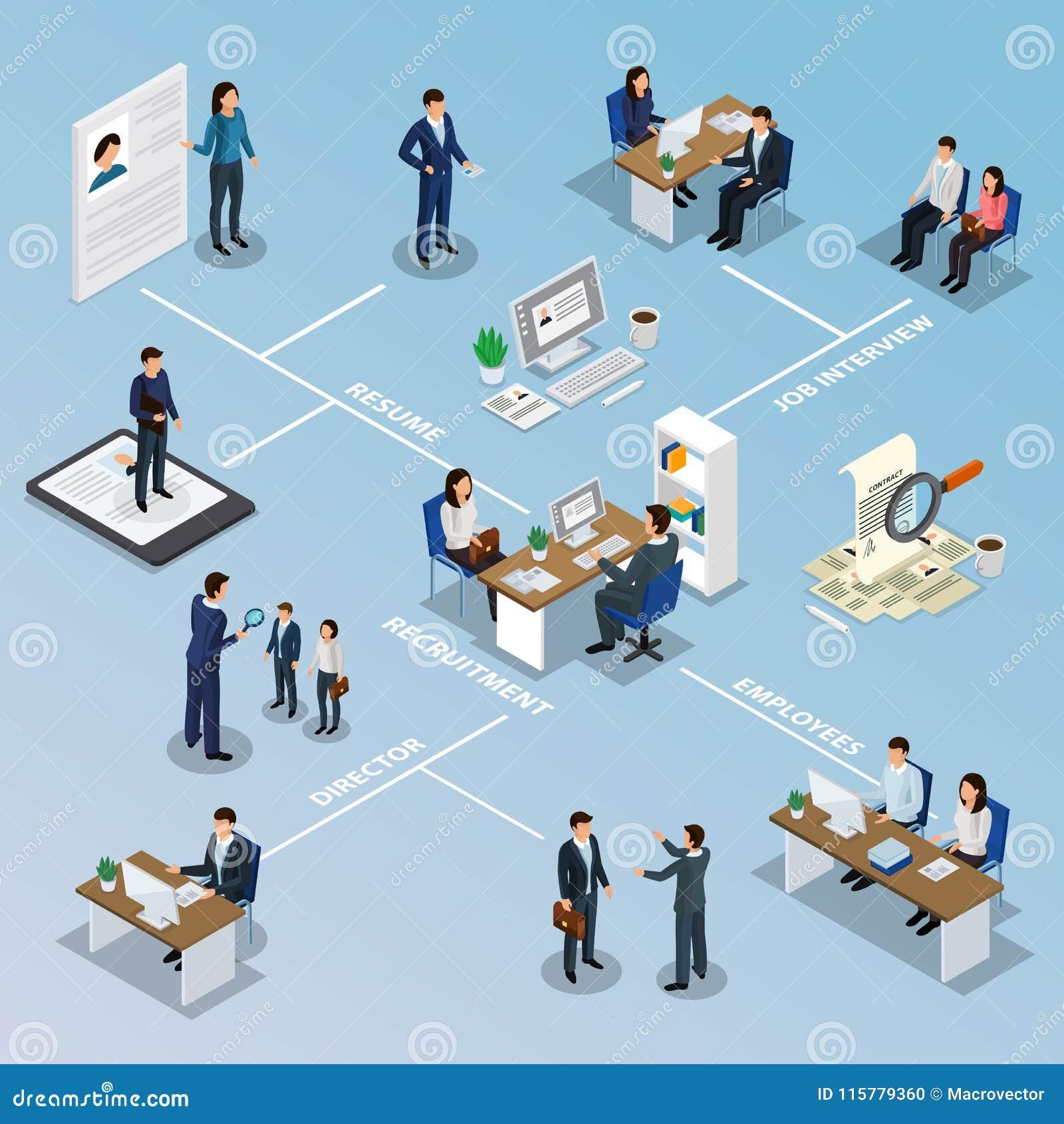 Organigrama isométrico del reclutamiento del empleo