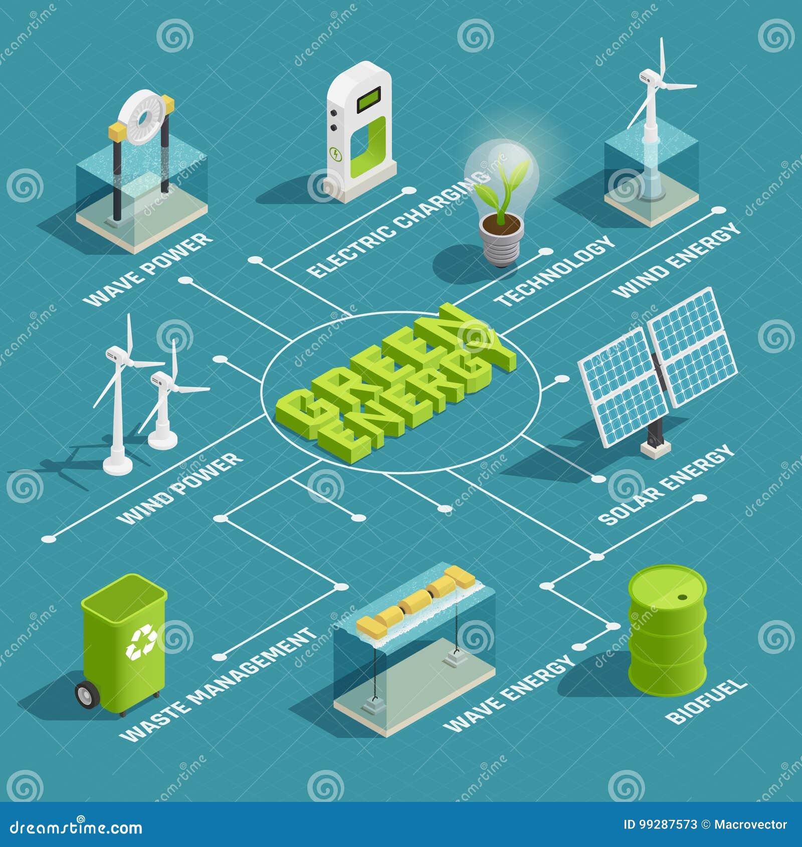 Organigrama isométrico verde de la tecnología de energía
