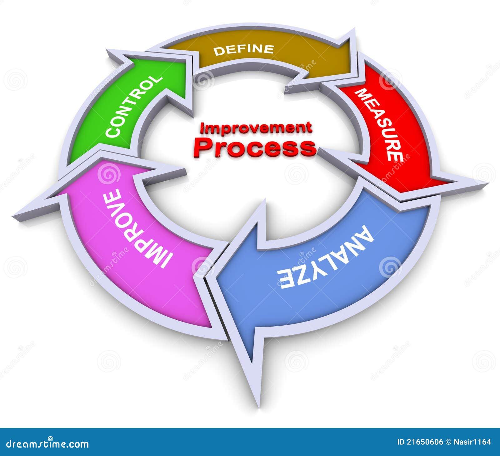 Organigramme de processus d amélioration