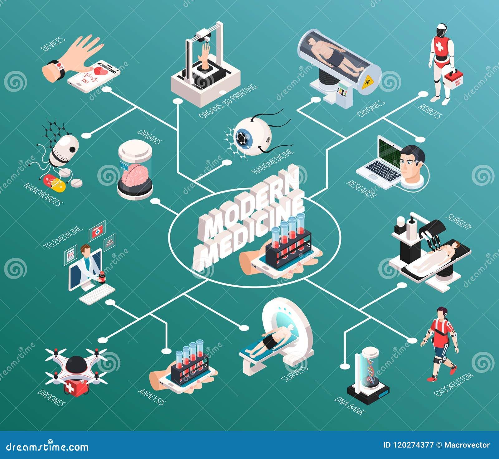 Organigramme isométrique de technologie médicale