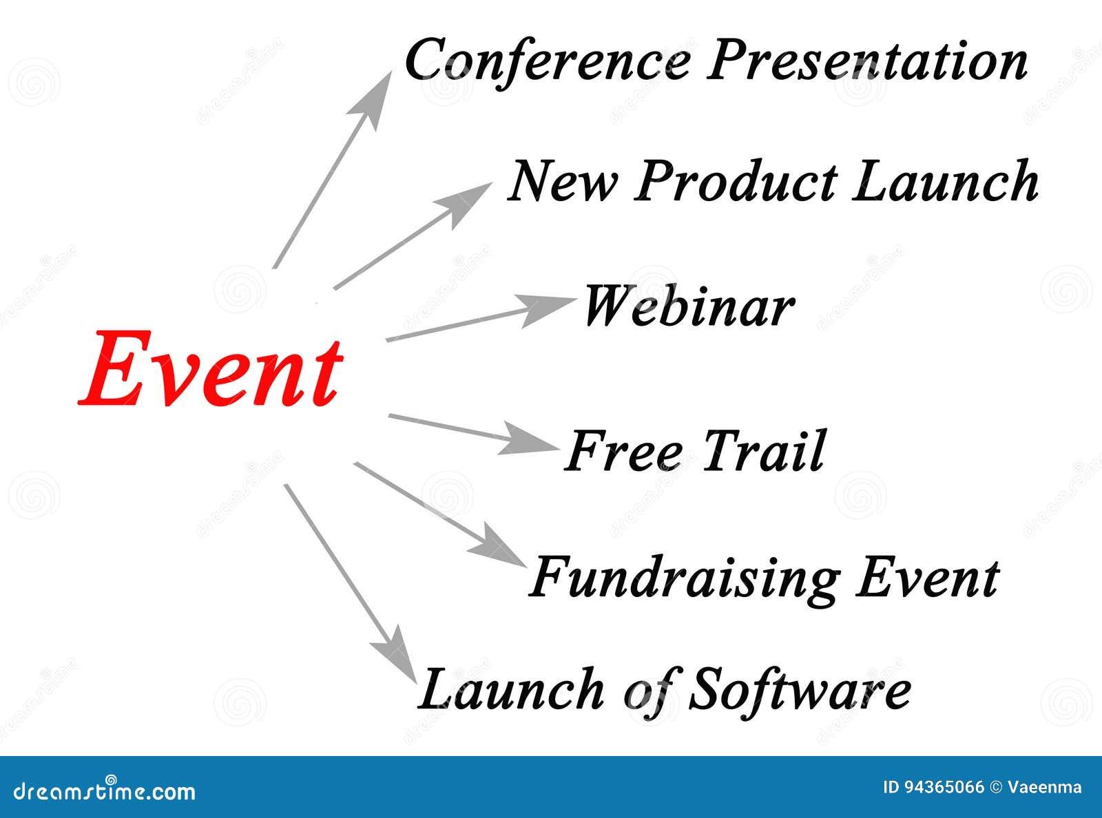 Organisatie van een gebeurtenis