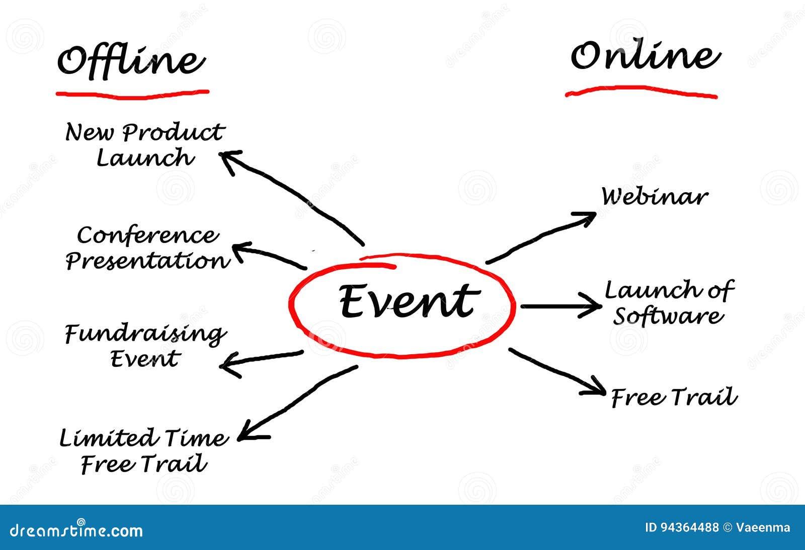 Organisation eines Ereignisses