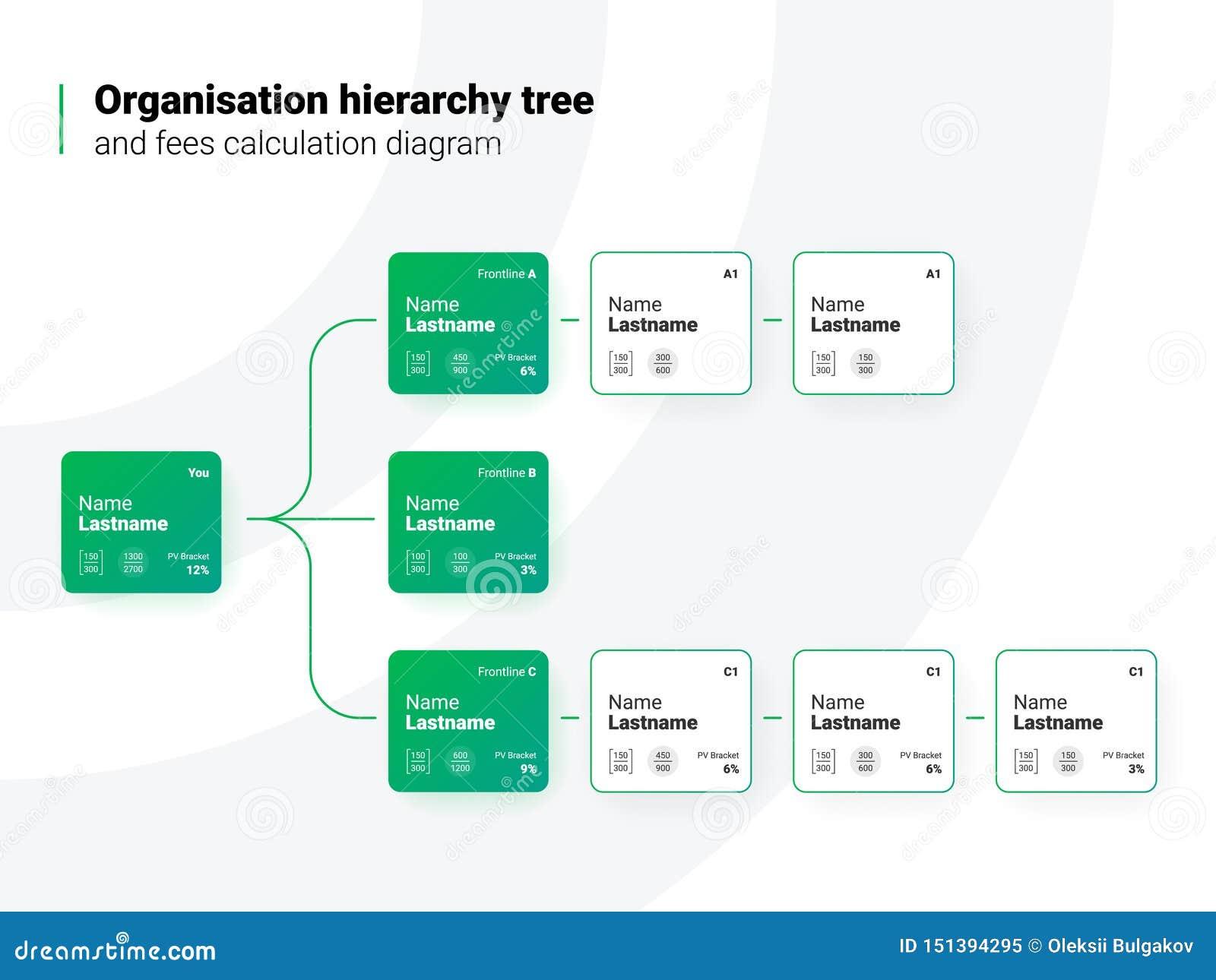Organisations-Hierarchie-Baum-Diagramm für Darstellung oder Flieger