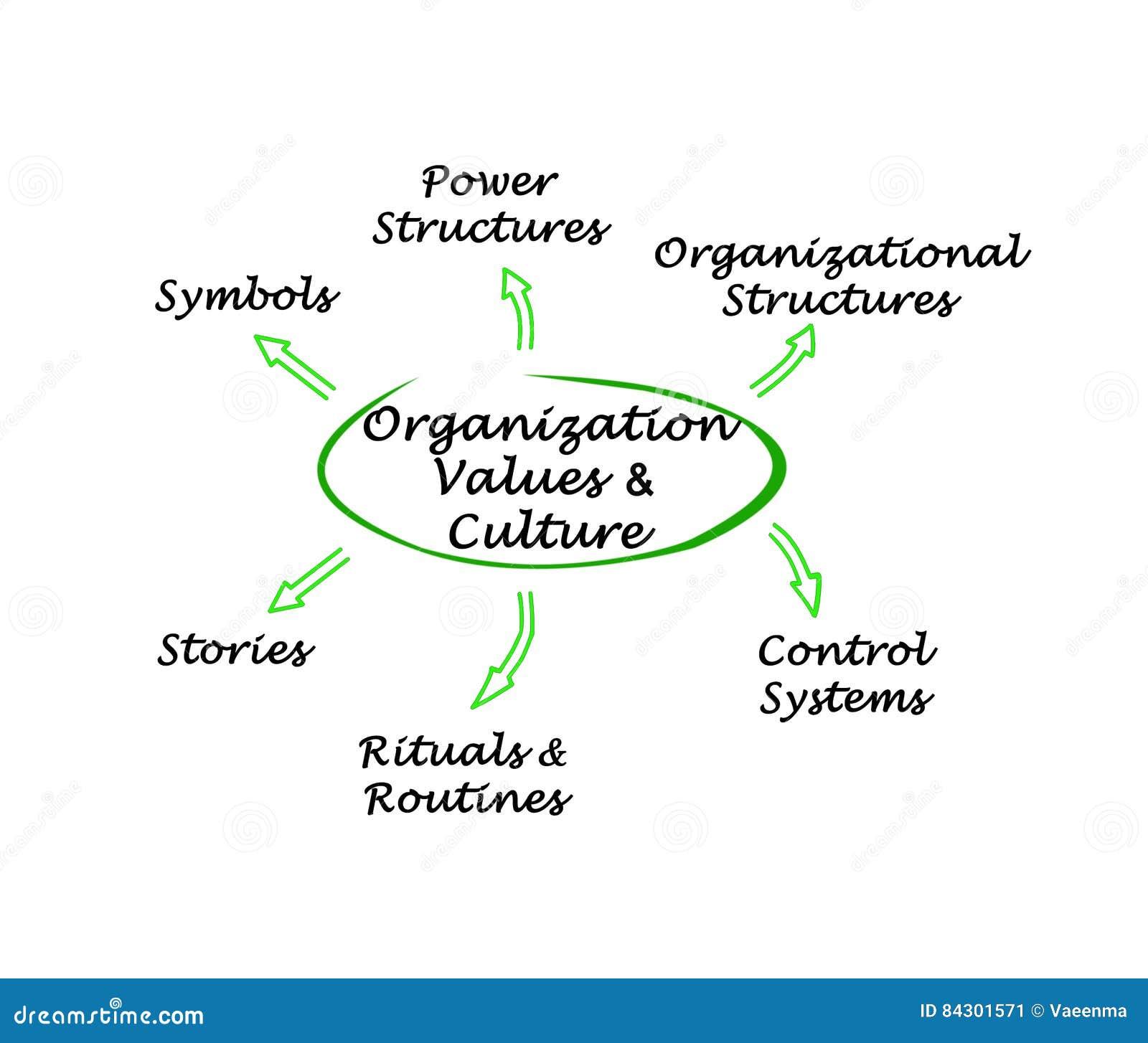 Organisationsvärden & kultur