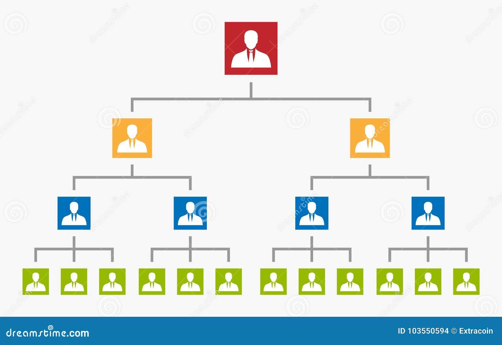 Organizaci mapy drzewo, korporacyjna hierarchia