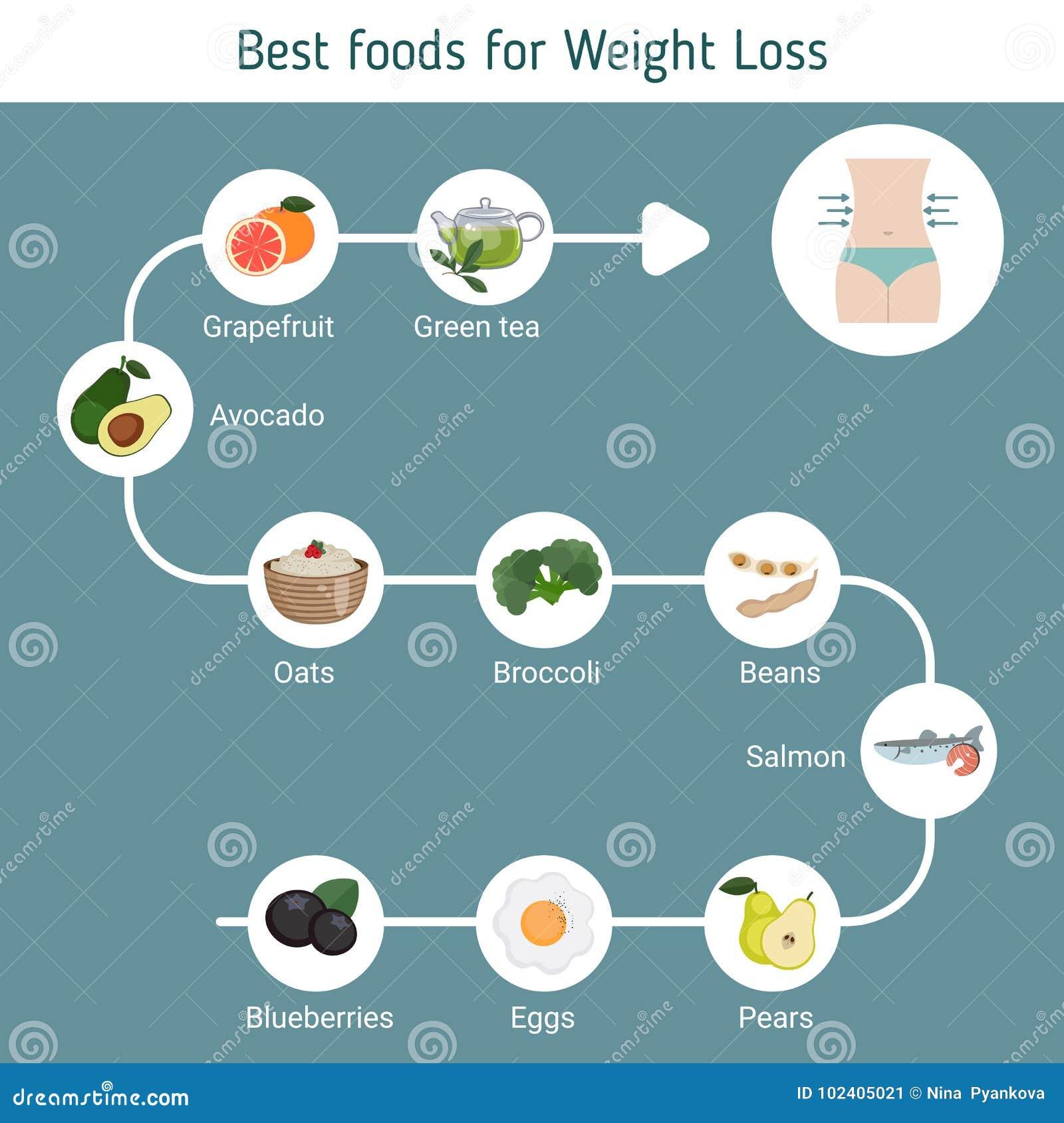 Os melhores alimentos para a perda de peso