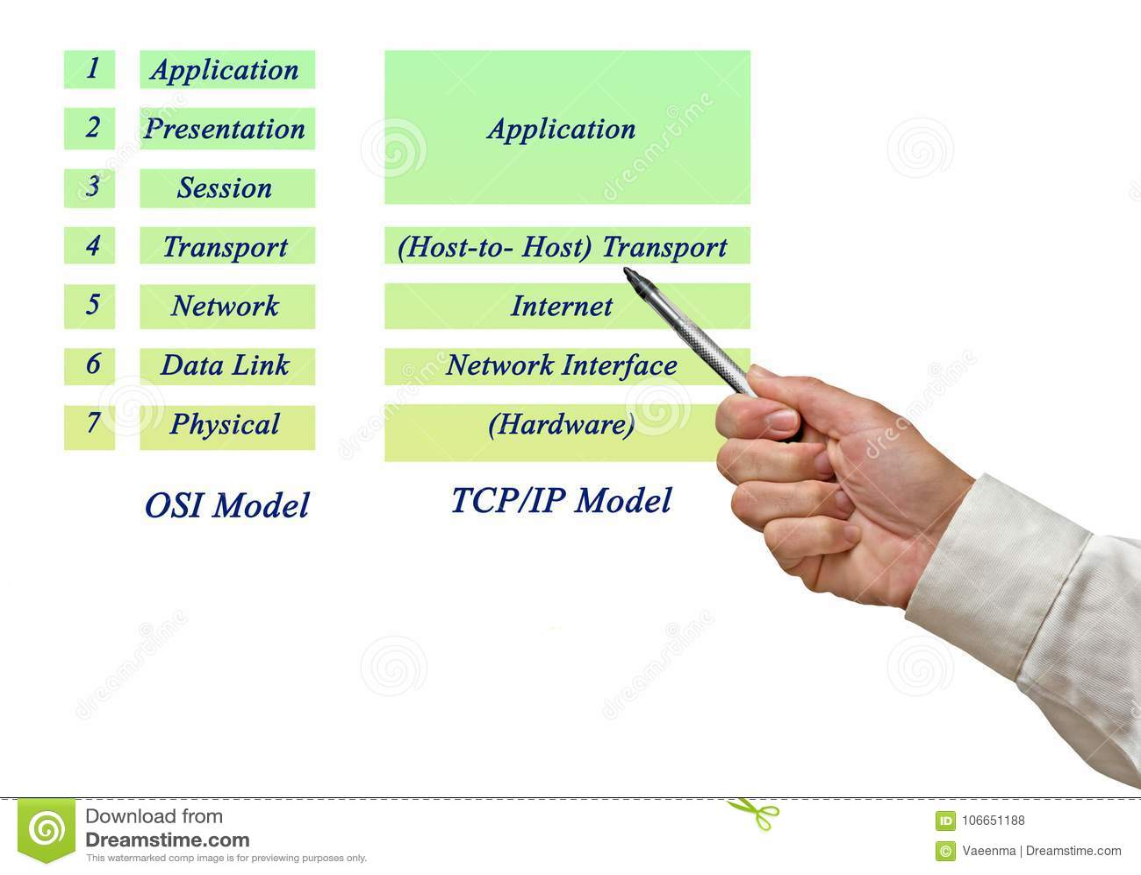 Osi reference model e modelo layers do tcpip foto de stock imagem download osi reference model e modelo layers do tcpip foto de stock imagem ccuart Image collections