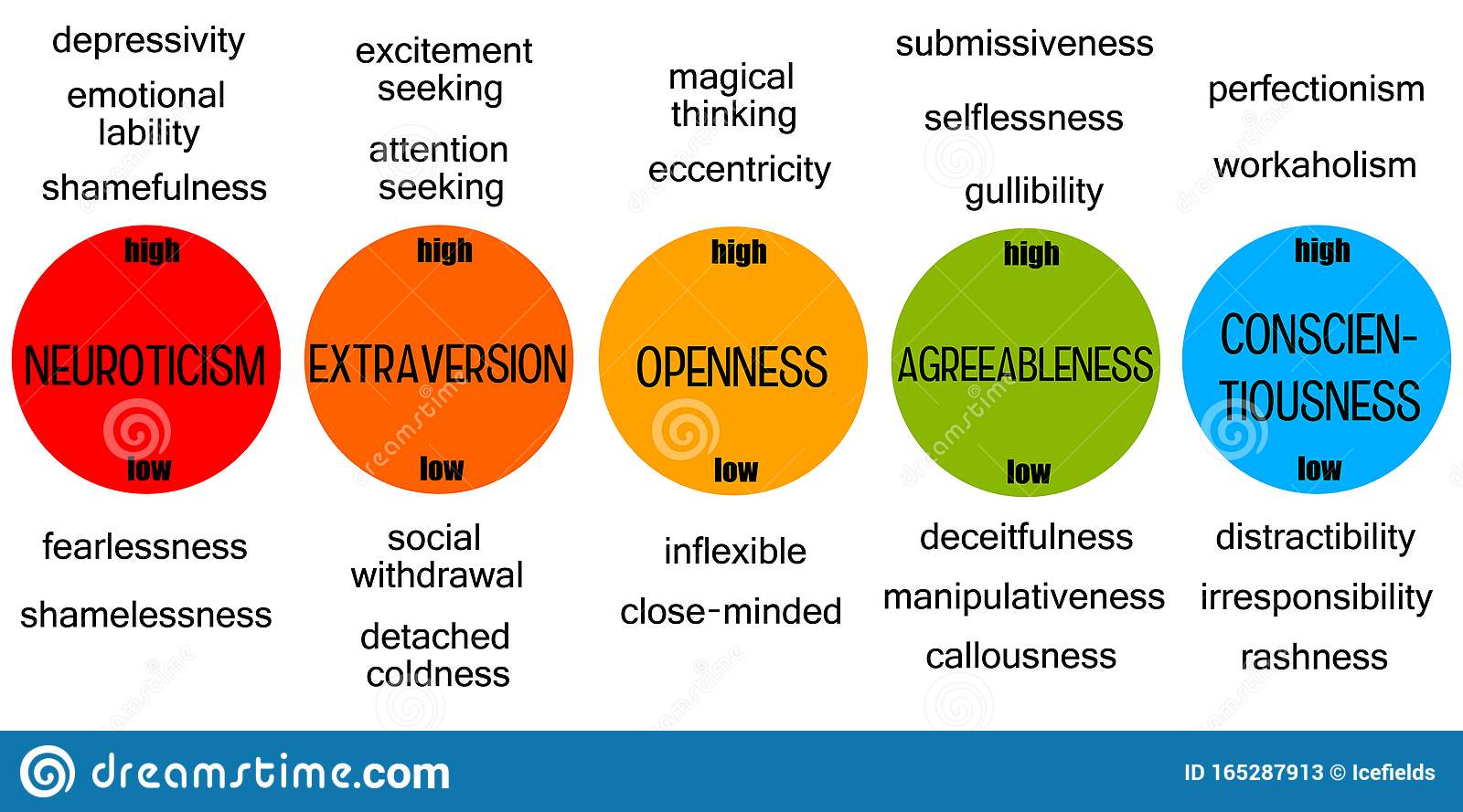 Big model five in extraversion Personality and