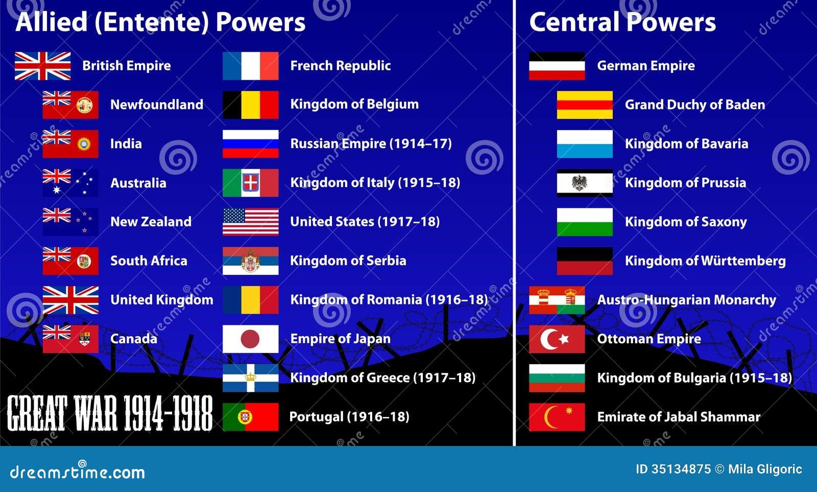 Fotografia stock libera da diritti: paesi che hanno partecipato alla