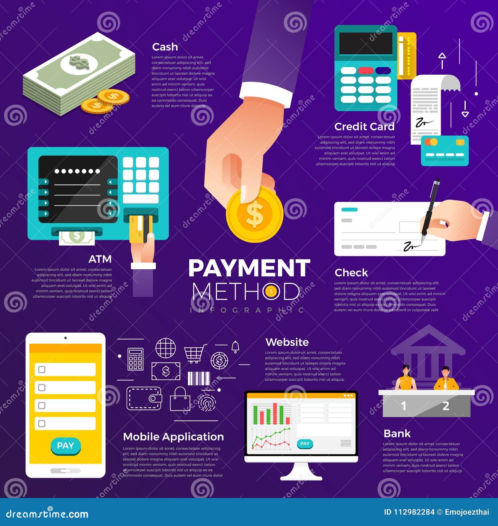 Pago plano del concepto de diseño Forma de pago y opción o channe