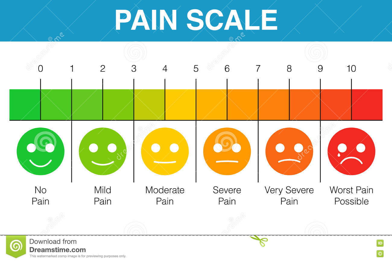 Pain rating scale chart stock vector illustration of - Guide per scale ...