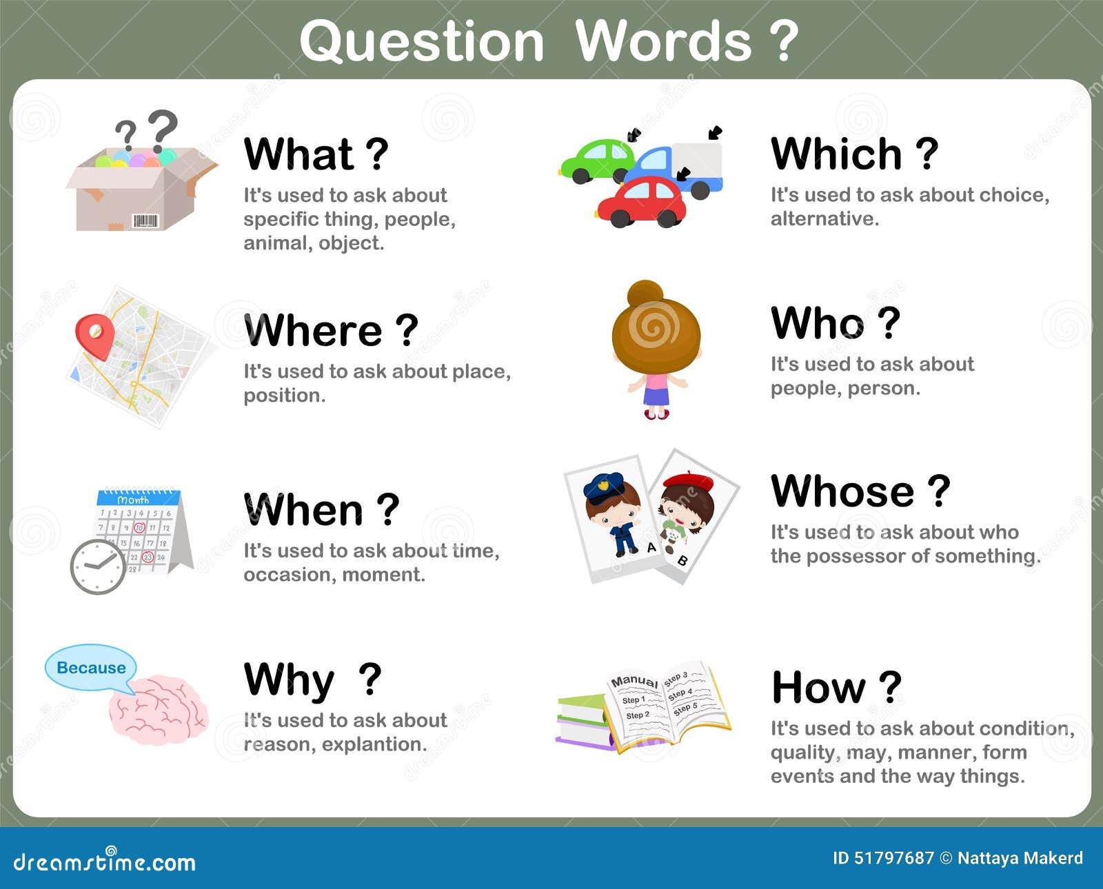Palabra Flashcards de la pregunta con la imagen para los niños