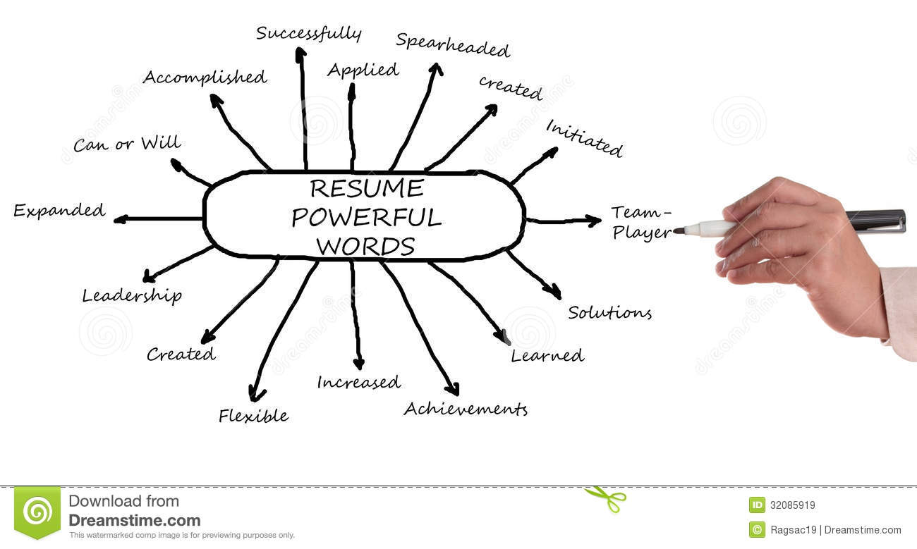 Strong Words For Resume  Resume Strong Words