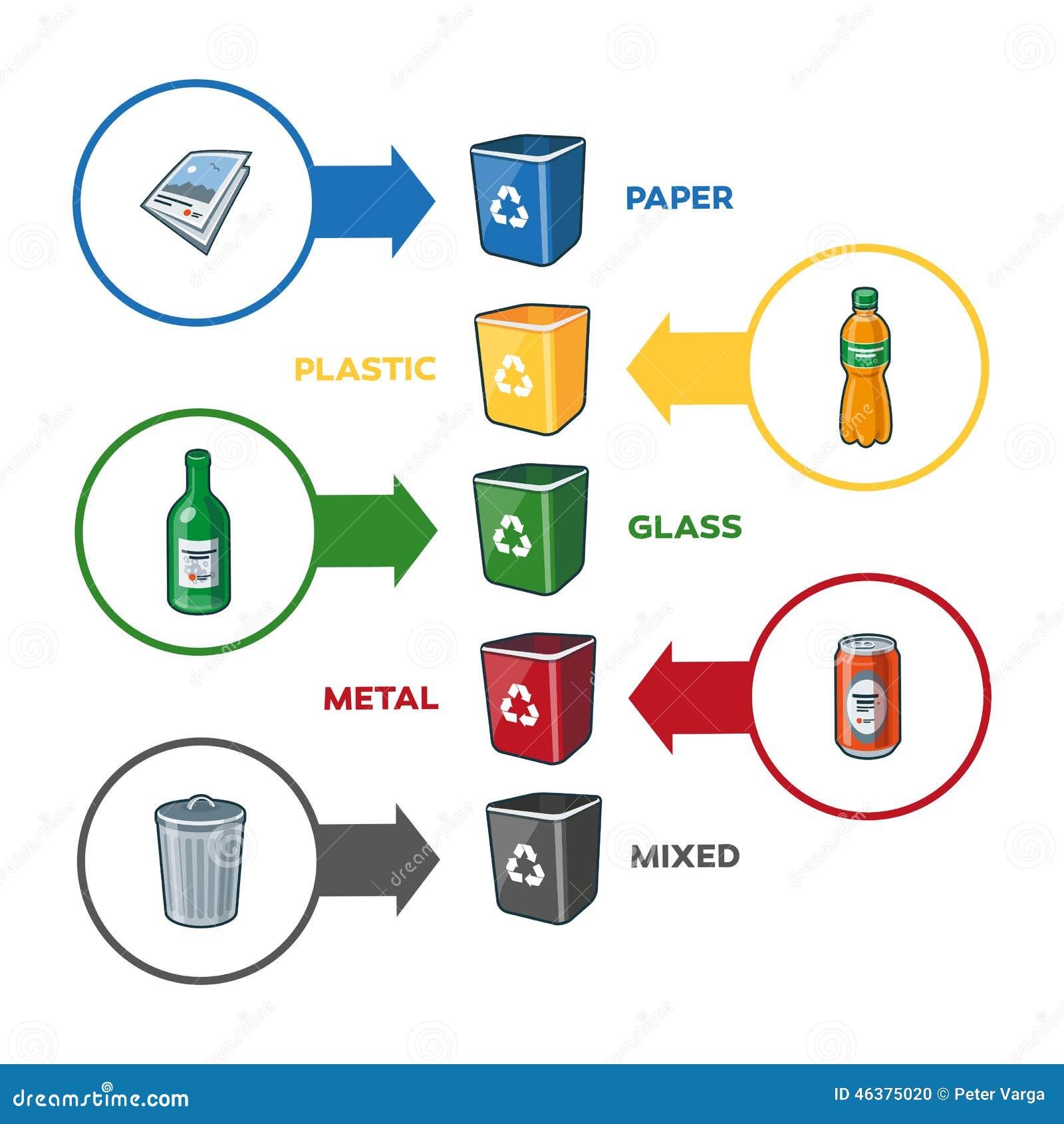 Recycling Bin Glass Paper Plastic Metal