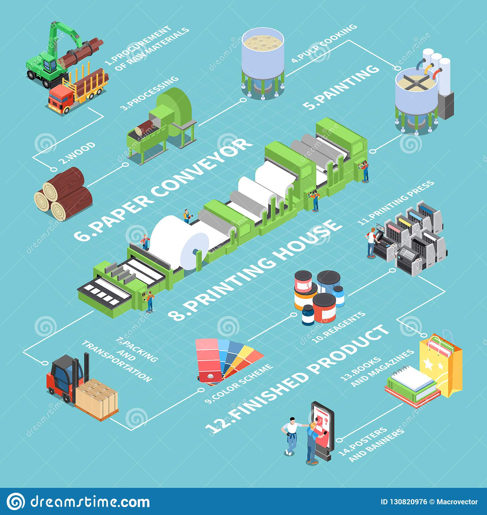Paper Production Flowchart