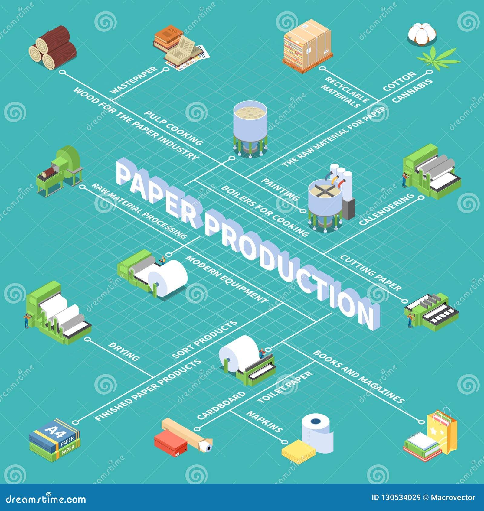 Paper Production Isometric Flowchart