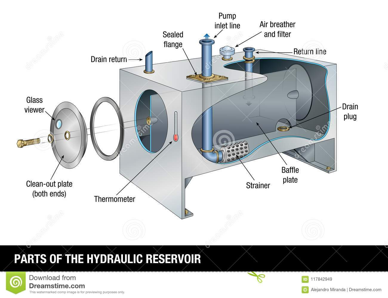 PARTS OF THE HYDRAULIC RESERVOIR The Graph Shows The