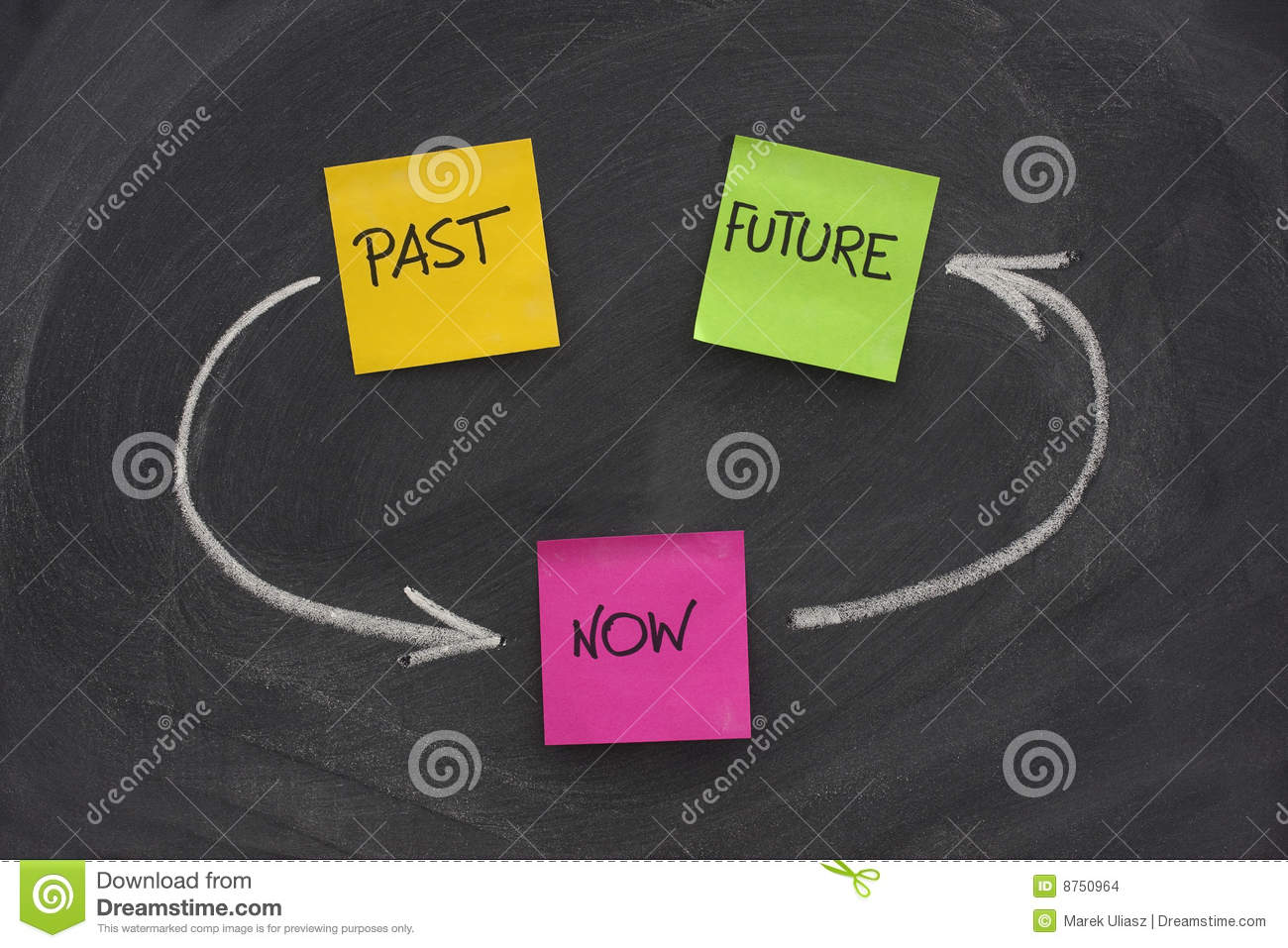 Past Present Future Time Loop Concept Stock Images