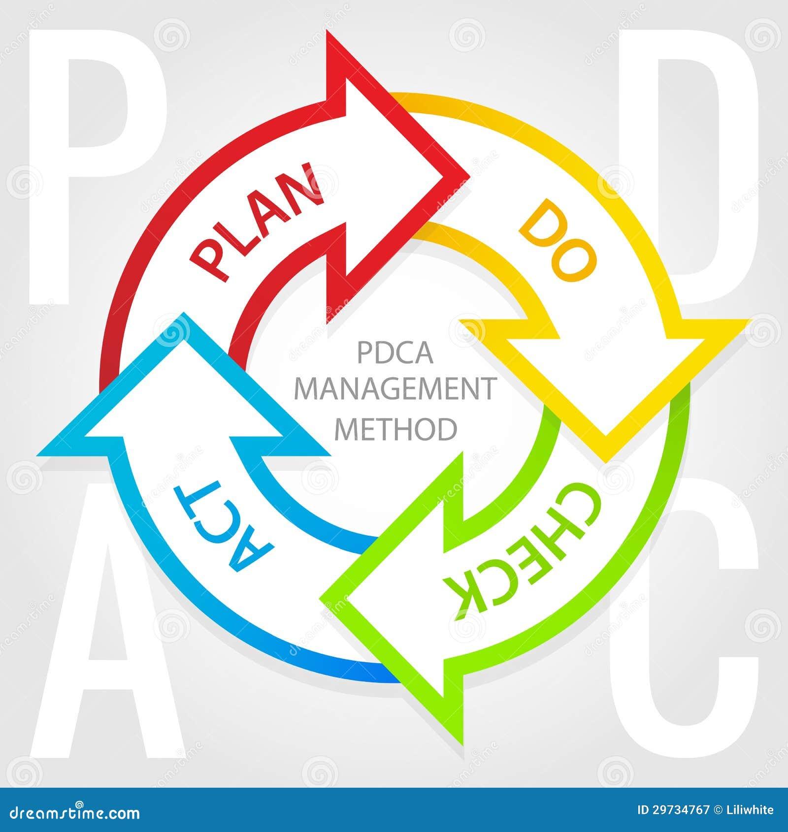 pdca管理方法图. 计划