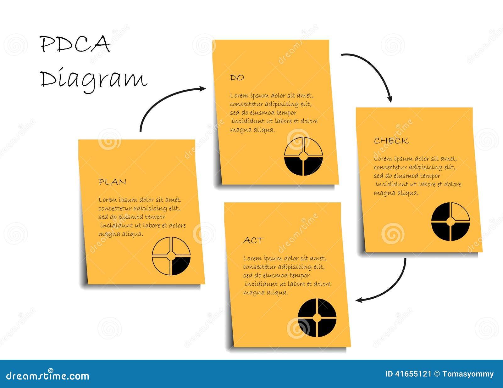 PDCA-diagram